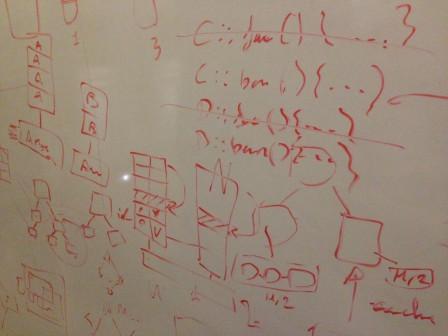 Code sur tableau blanc
