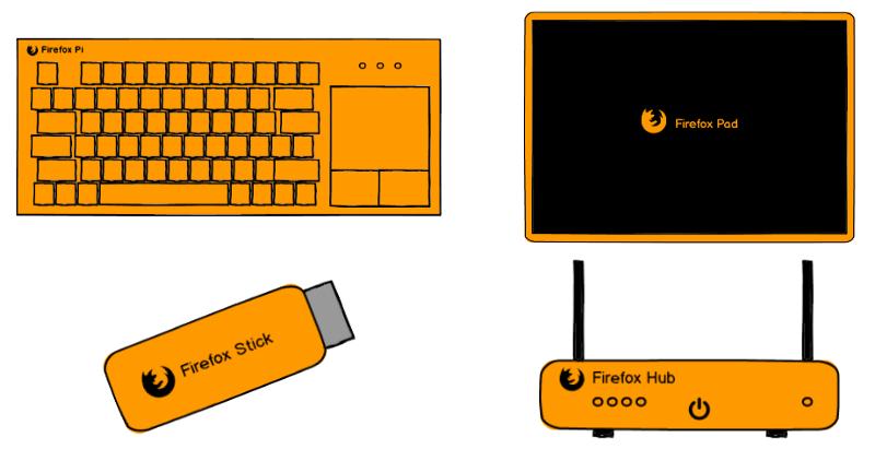 Certains des produits « Connected Devices » que j'ai proposés