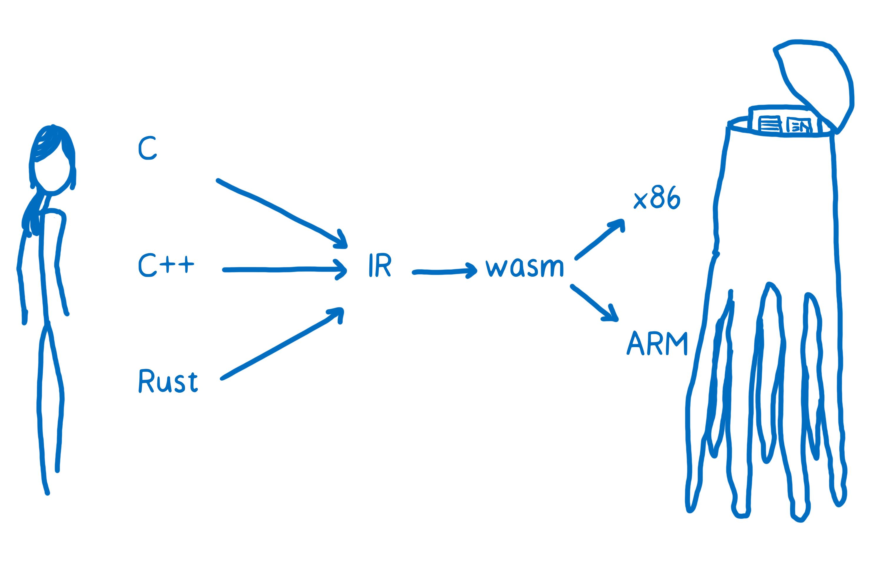 La place de WebAssembly par rapport à cette représentation intermédiaire