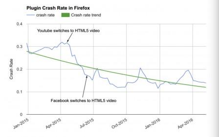 Taux de plantage des plugins Firefox
