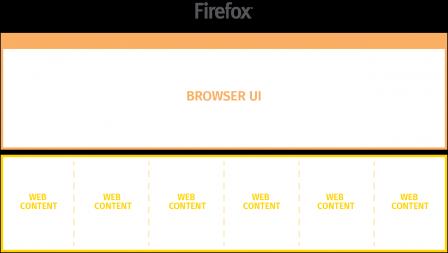 Firefox 48 : e10s