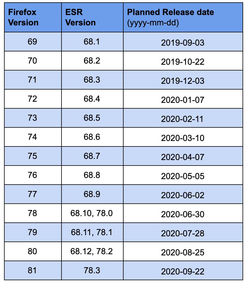 Tableau des dates de sortie de Firefox pour tous et toutes et les canaux de préversions pour 2019 et 2020