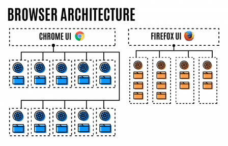 browser architecture