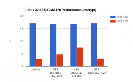 Linux 32 encrypt
