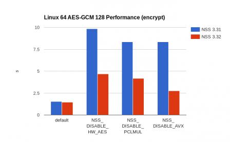 Linux 64 encrypt