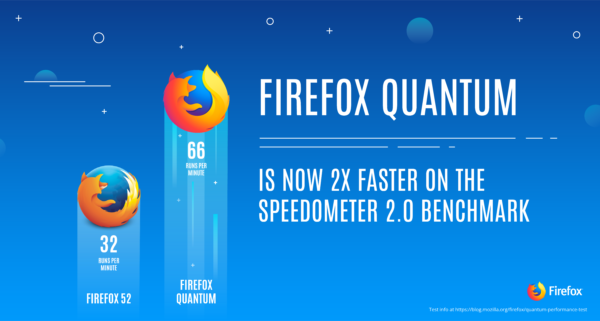 Firefox Quantum is 2x faster