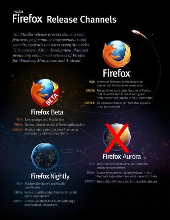 Les versions de Firefox avec  Aurora en moins