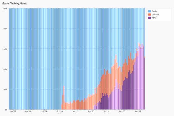 20170719 technologies de jeu chez Kongregate mois par mois