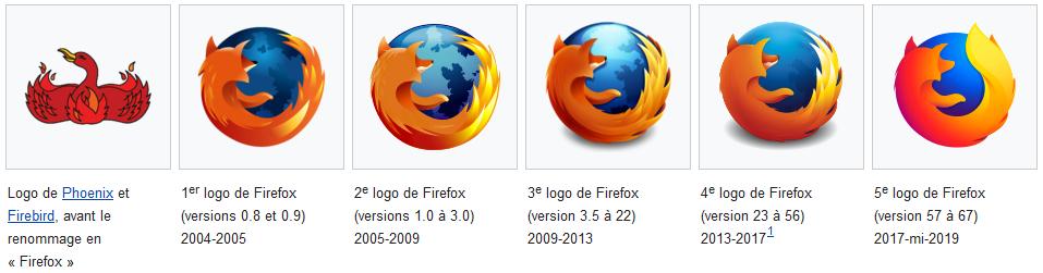 Logos de Mozilla Firefox