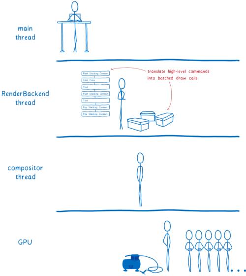 Diagramme des 4 différents threads, avec un thread RenderBackend entre le thread principal et le thread du compositeur. Le thread RenderBackend traduit l'affichage en groupes d'appels de dessin