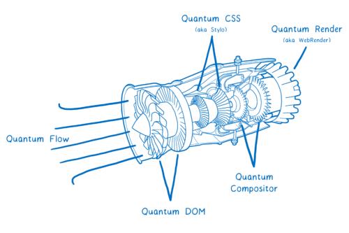 Projection orthographique d'un propulseur