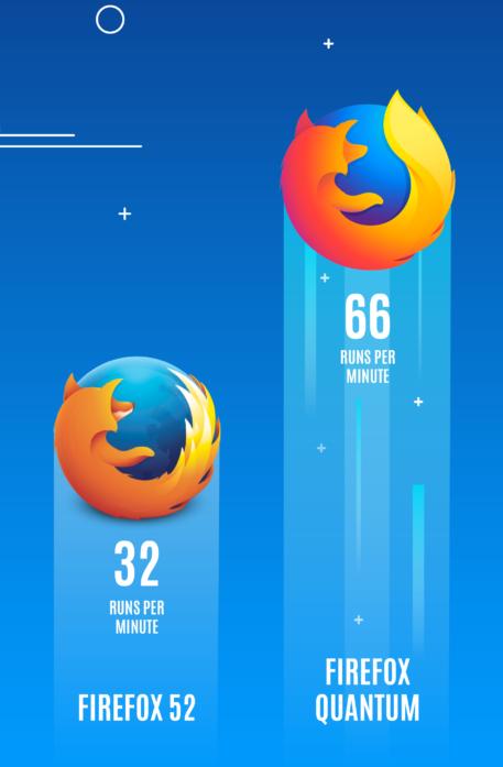 Firefox 52 vs Quantum