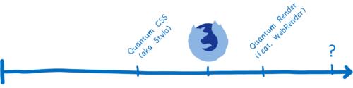 Frise chronologique du parallélisme à grain fin, avec Quantum CSS précédant la sortie initiale de Quantum, et Quantum Render ainsi que de potentiels autres ensuite