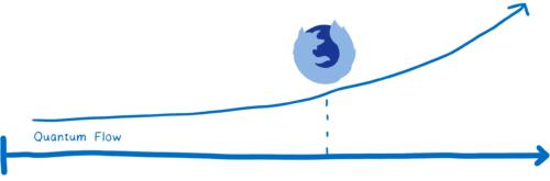 Évolution chronologique de Quantum Flow avec une courbe croissante
