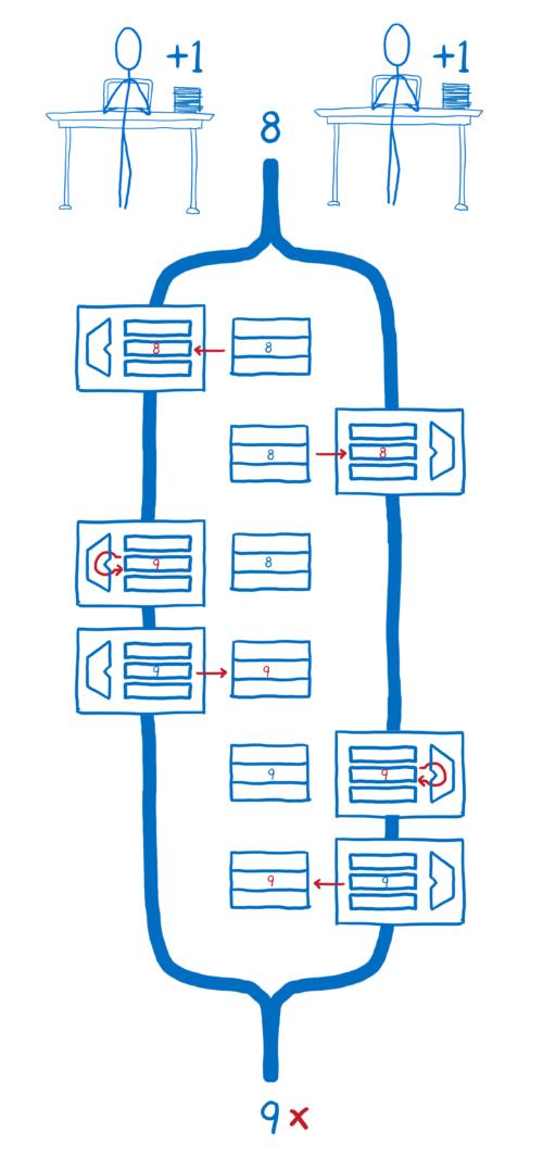 Diagramme présentant une situation de compétition entre deux cœurs