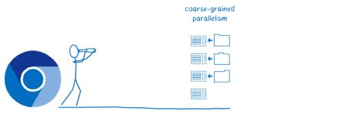 Chrome et le futur d'un parallélisme à gros grain