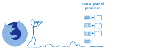 Firefox et le futur d'un parallélisme à gros grain
