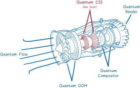Moteur formé de ses composants Quantum
