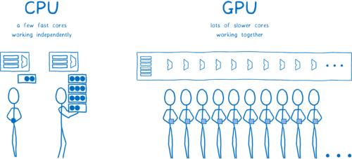 Cœurs de processeur principal travaillant indépendamment, cœurs de processeurs graphiques travaillant ensemble