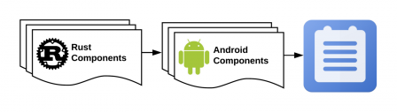 Rust Components > Android Components > Notes