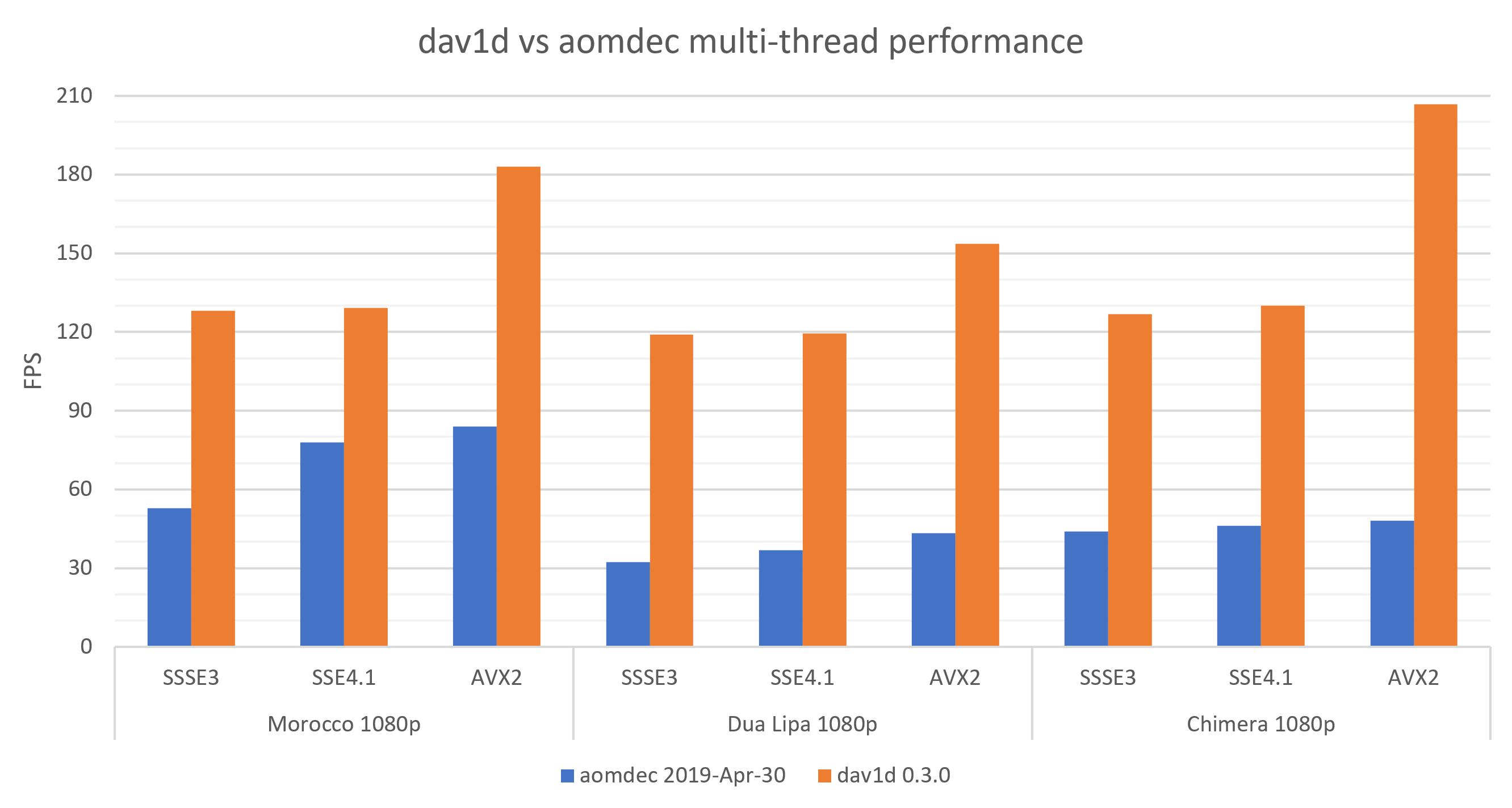 dav1d vs aomdec multithread performance