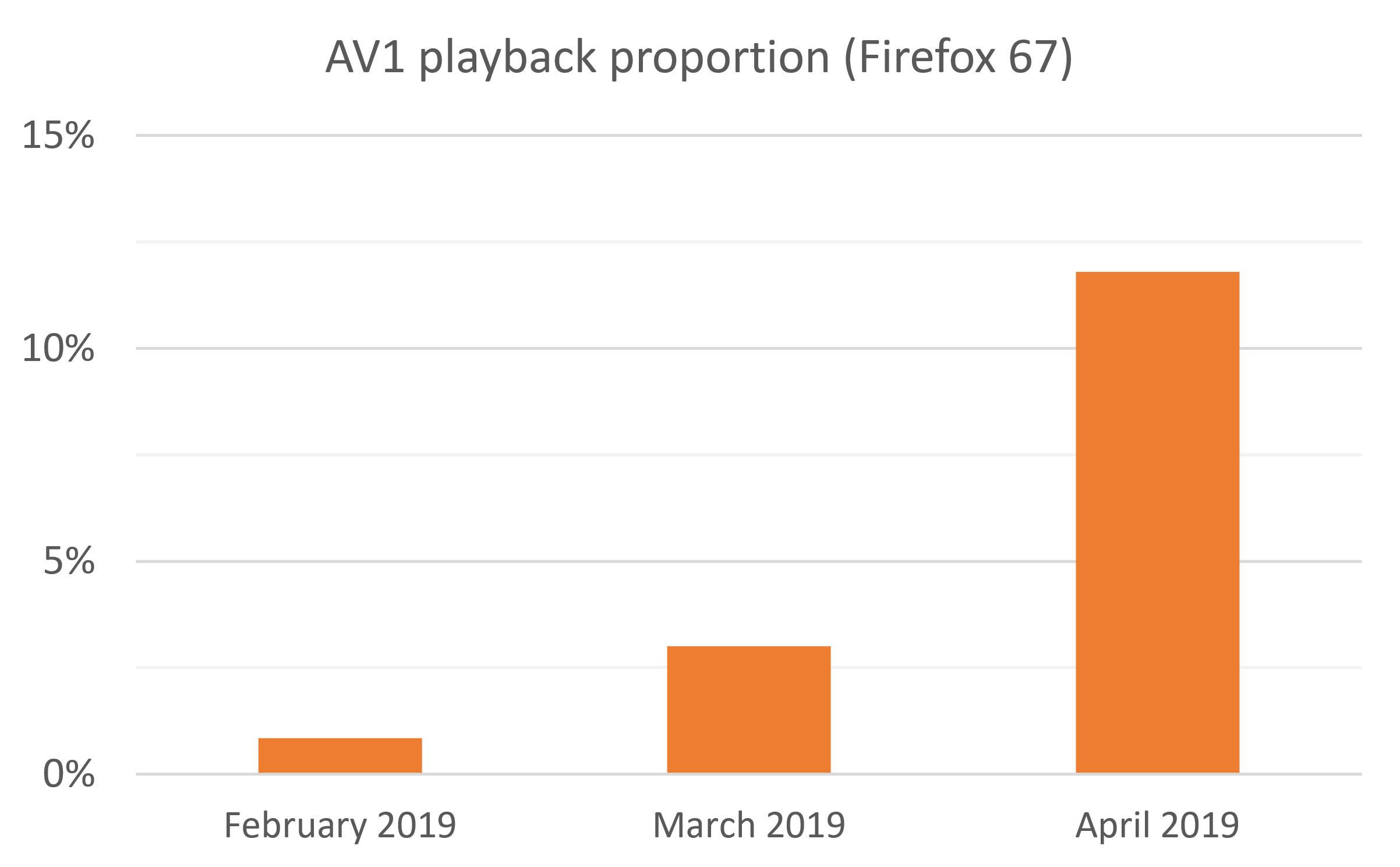 AV1 playback proportion (Firefox67)