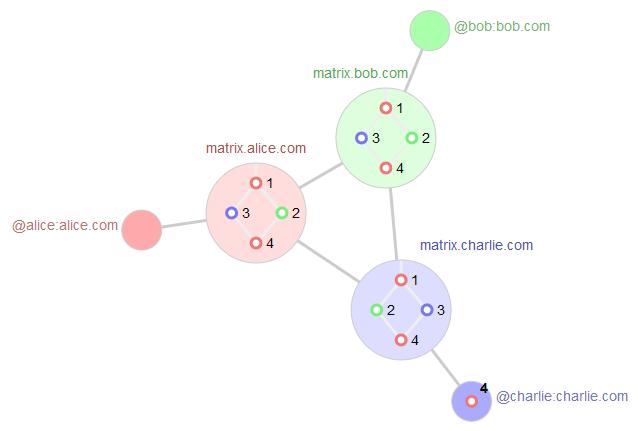 Schéma de propagation des messages dans la fédération Matrix