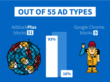 AdBlock Plus : Out of 55 ad types
